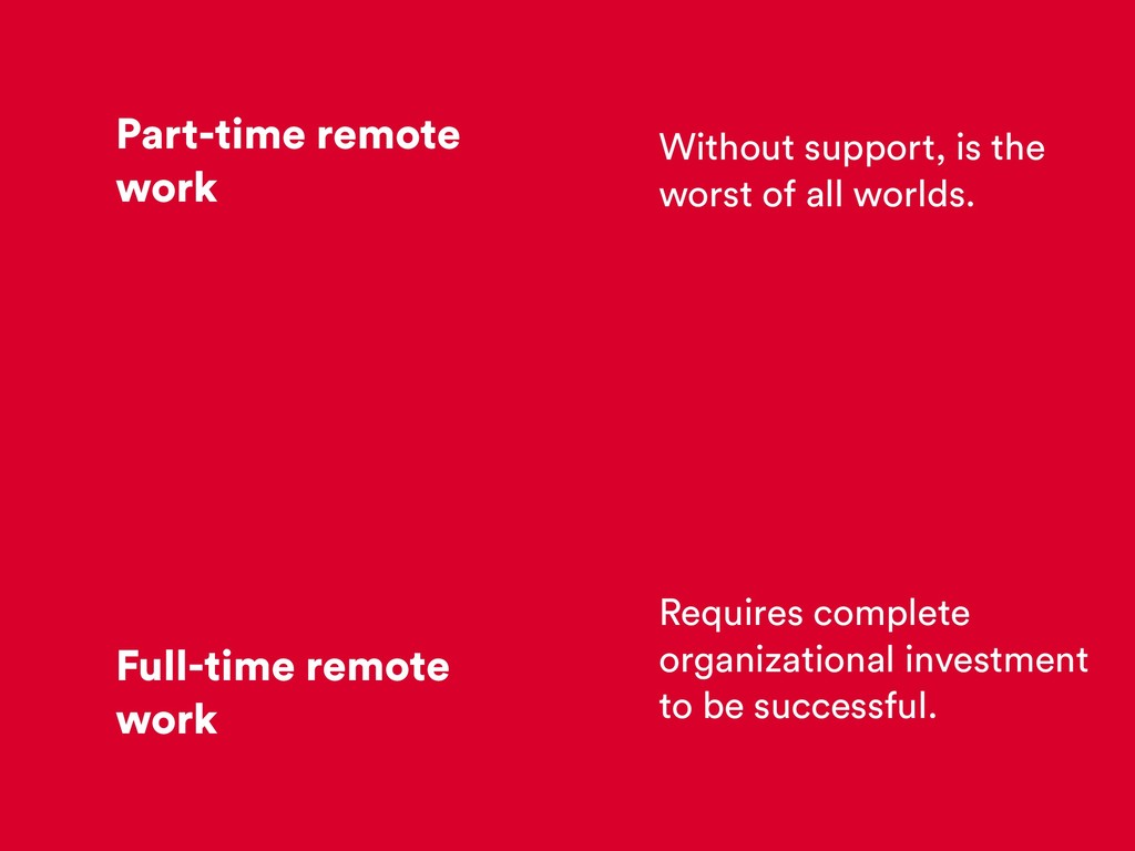 Part-time remote work Full-time remote work Wit...