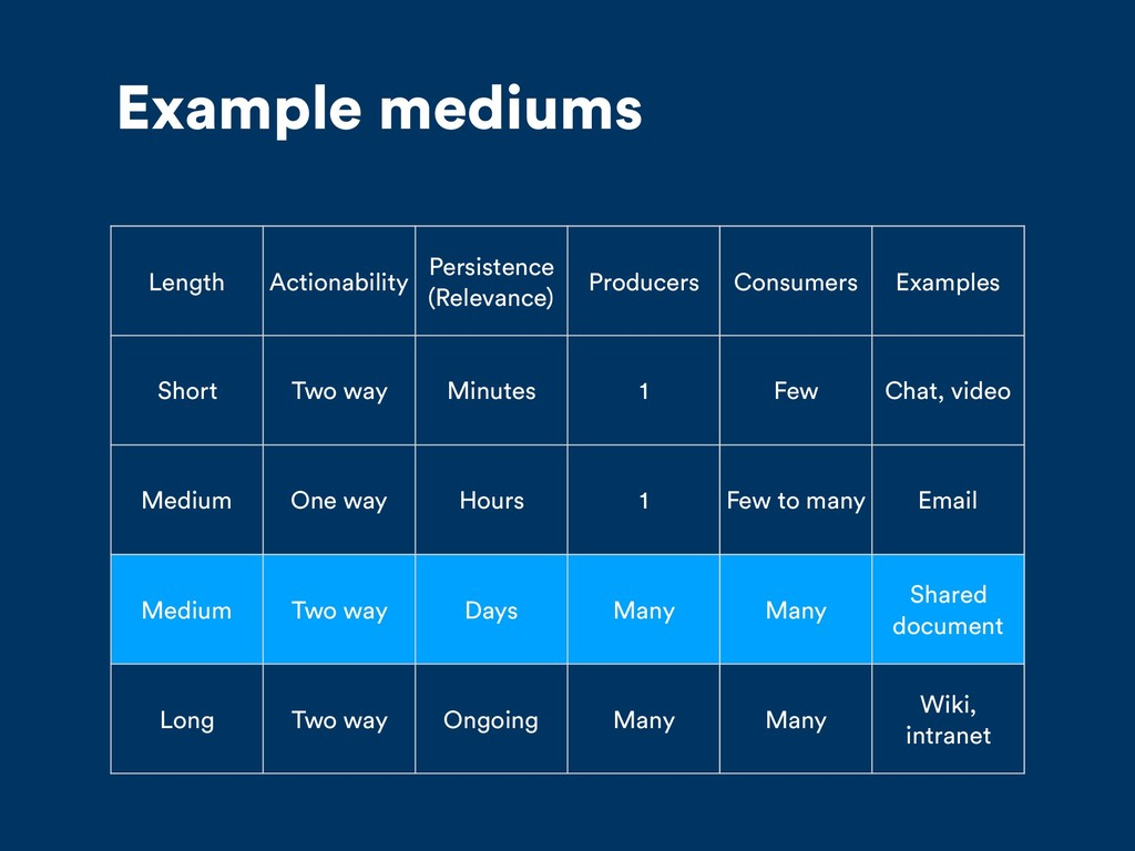 Example mediums Length Actionability Persistenc...