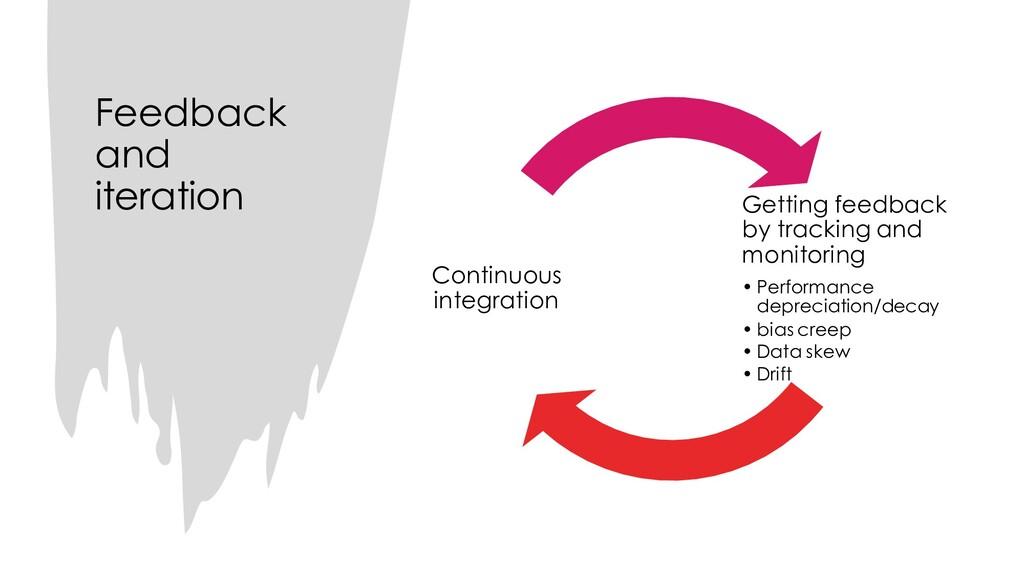 Feedback and iteration Getting feedback by trac...