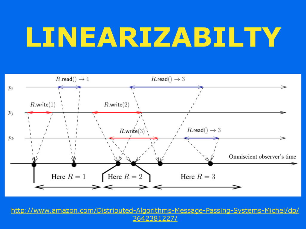 LINEARIZABILTY http://www.amazon.com/Distribute...