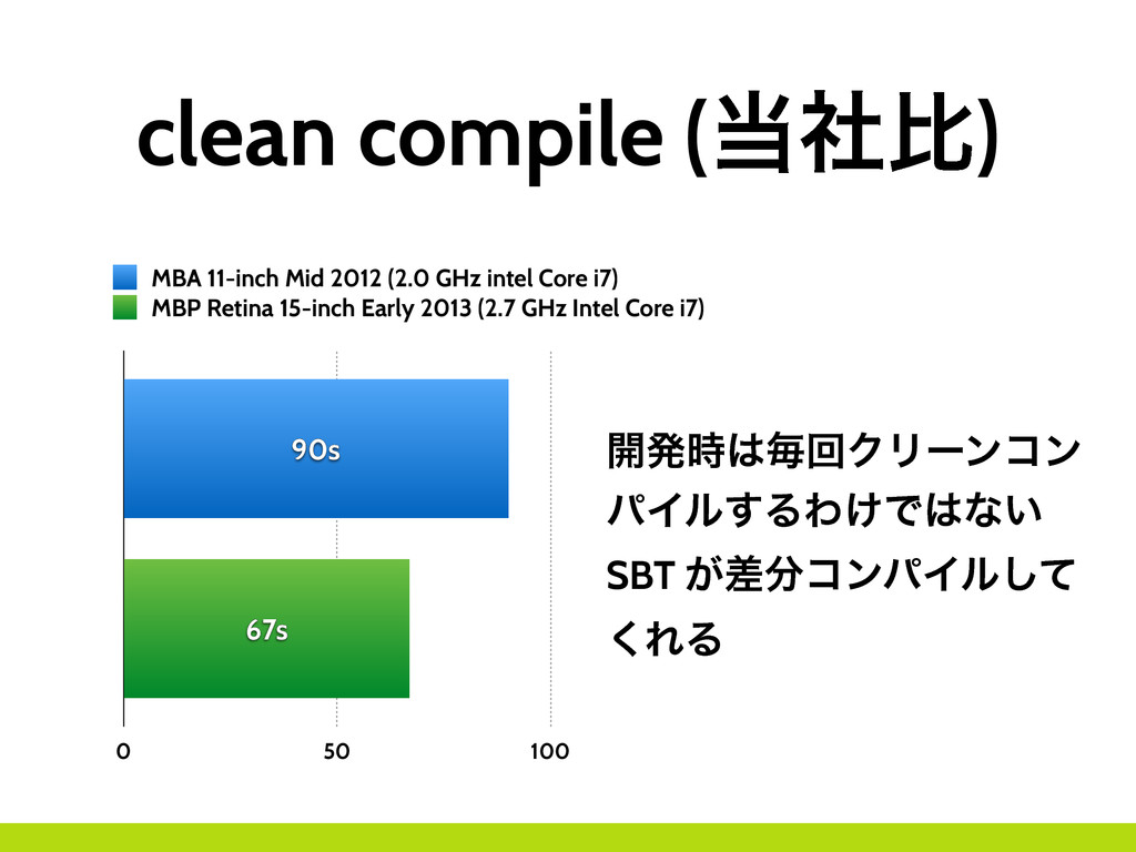 clean compile (౰ࣾൺ) 0 50 100 67s 90s MBA 11-inc...