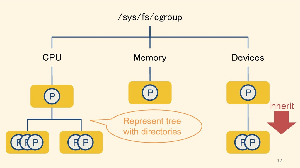 /sys/fs/cgroup CPU Memory Devices P P P P P...