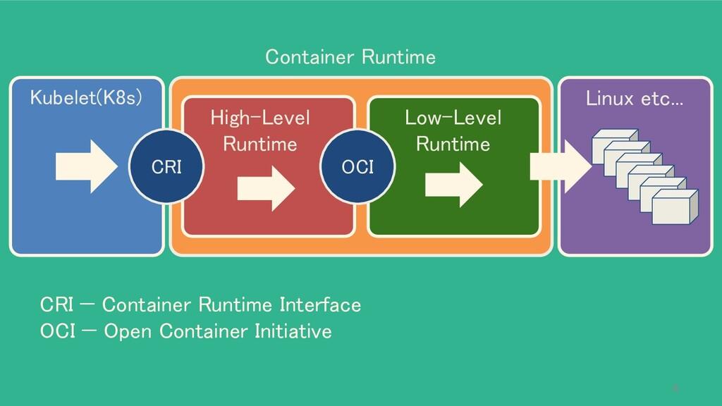 Kubelet(K8s) Linux etc... High-Level Runtime...