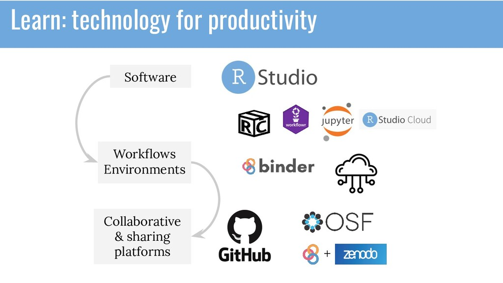 Software Workflows Environments Collaborative & ...