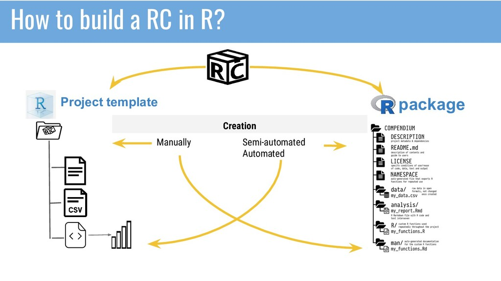 How to build a RC in R? Project template packag...