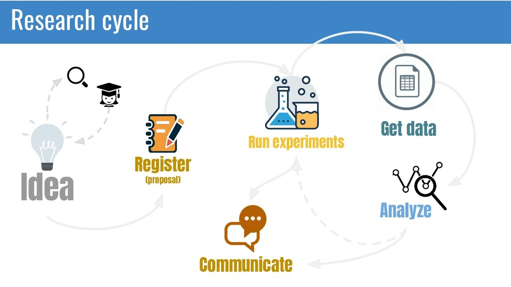 Research cycle Idea Register (proposal) Run exp...