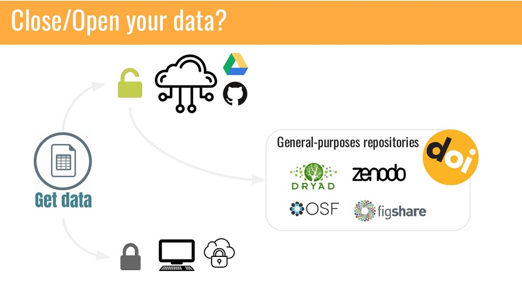 Get data General-purposes repositories Close/Op...
