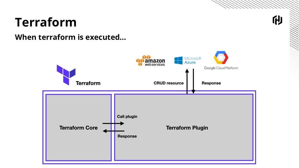 Terraform When terraform is executed...