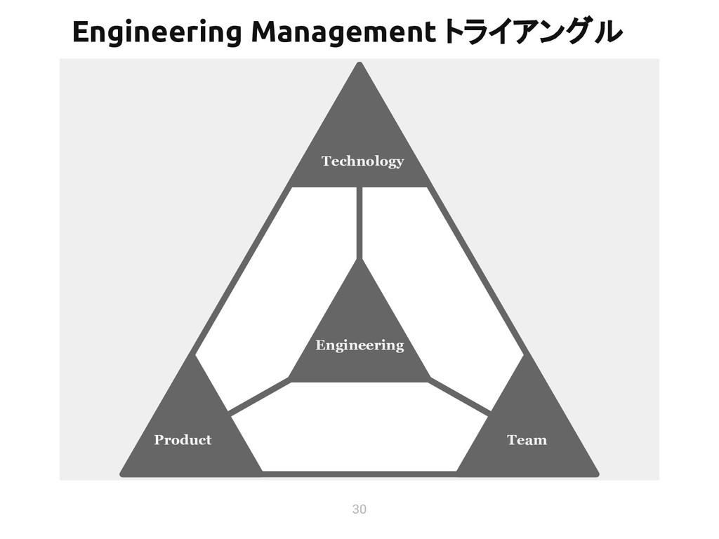 30 Engineering Management トライアングル Technology Pr...