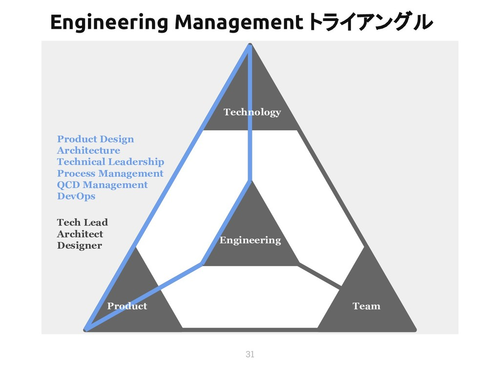 31 Team Product Design Architecture Technical L...