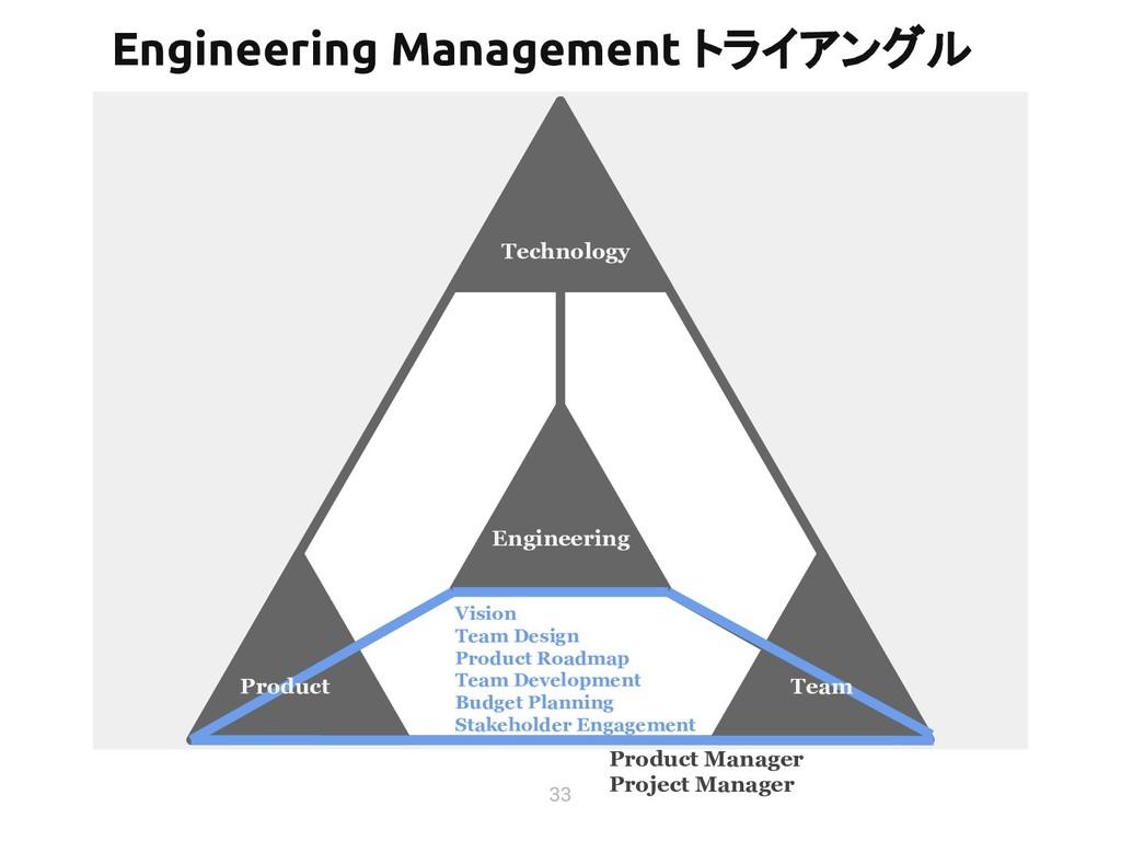33 Technology Vision Team Design Product Roadma...