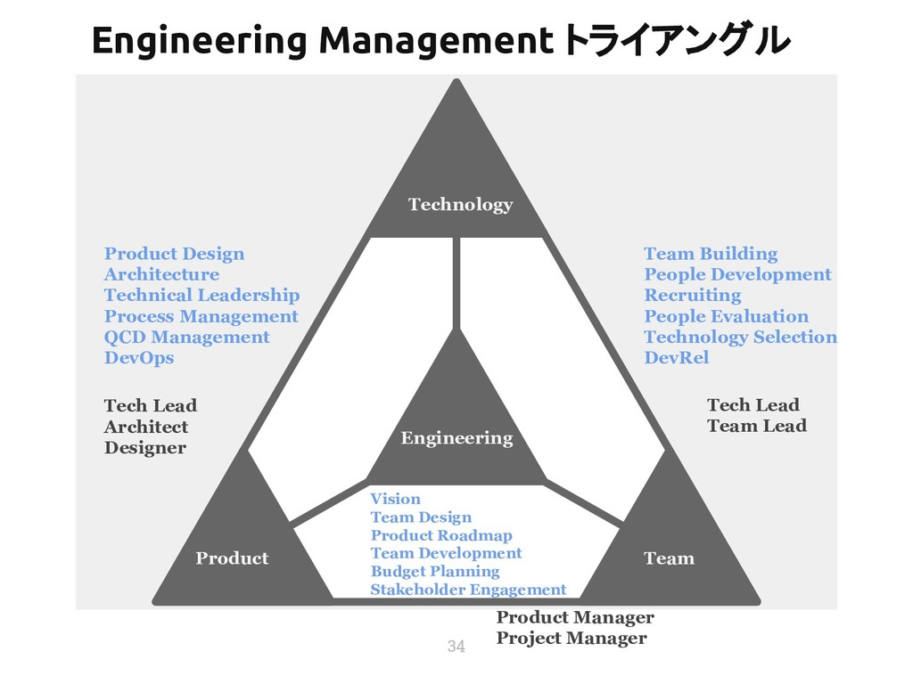 34 Technology Product Team Engineering Product ...