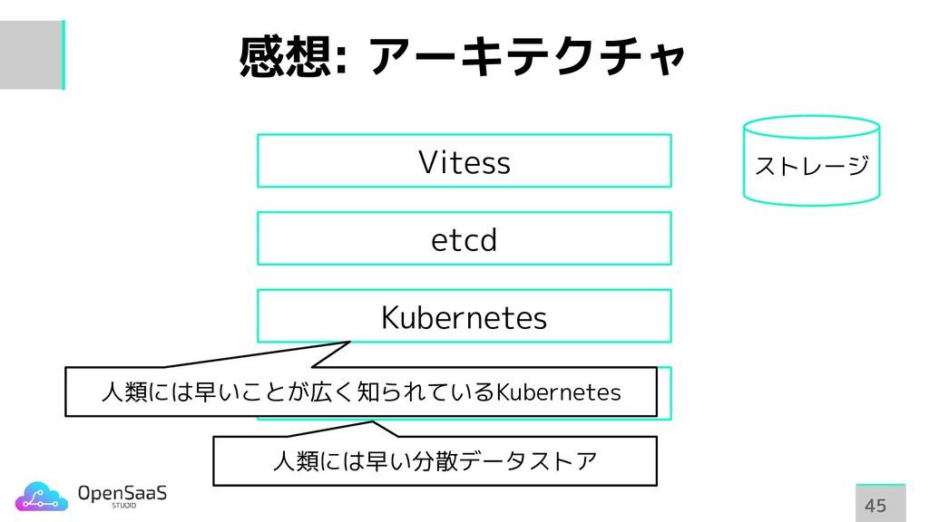 感想: アーキテクチャ 45 45 etcd Kubernetes etcd Vitess 人...