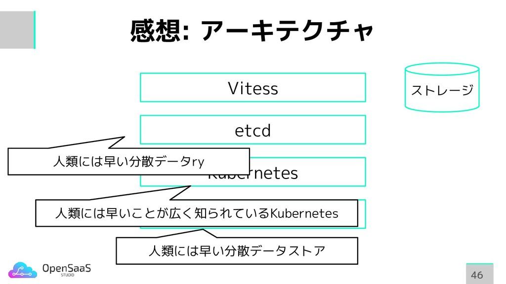 感想: アーキテクチャ 46 46 etcd Kubernetes etcd Vitess 人...