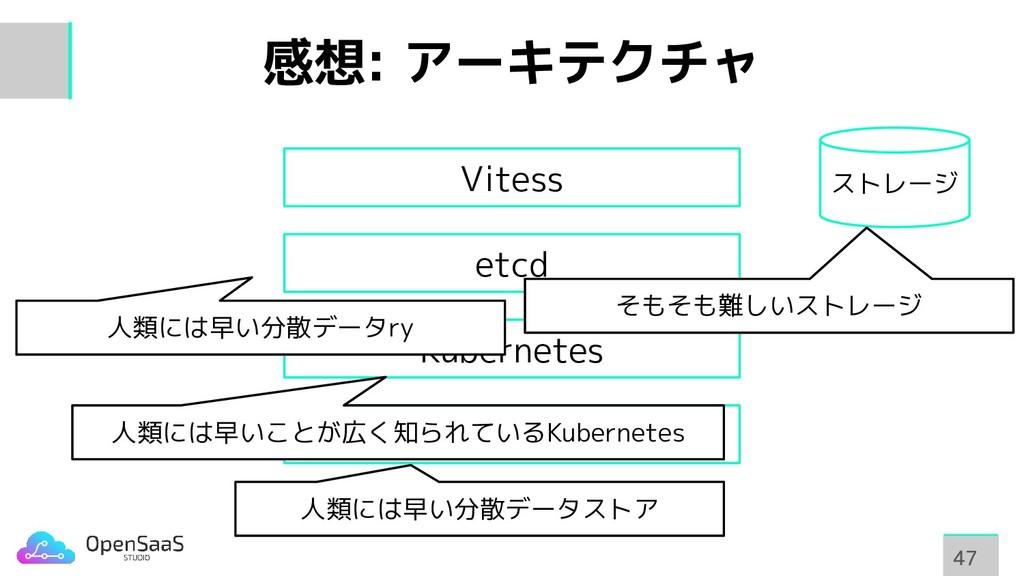 感想: アーキテクチャ 47 47 etcd Kubernetes etcd Vitess 人...