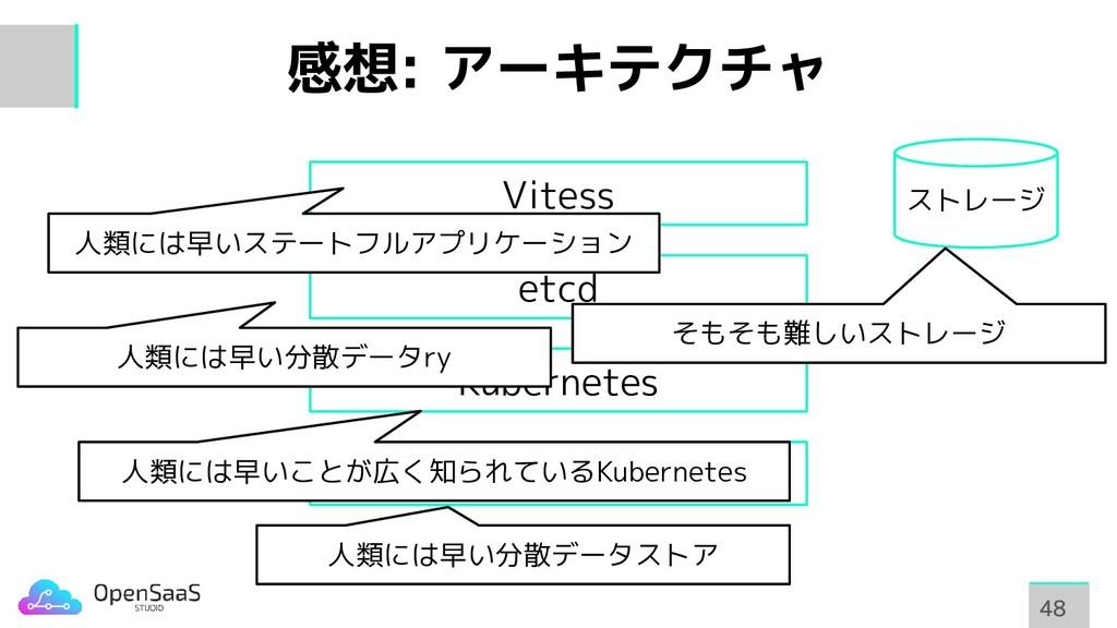 感想: アーキテクチャ 48 48 etcd Kubernetes etcd Vitess 人...