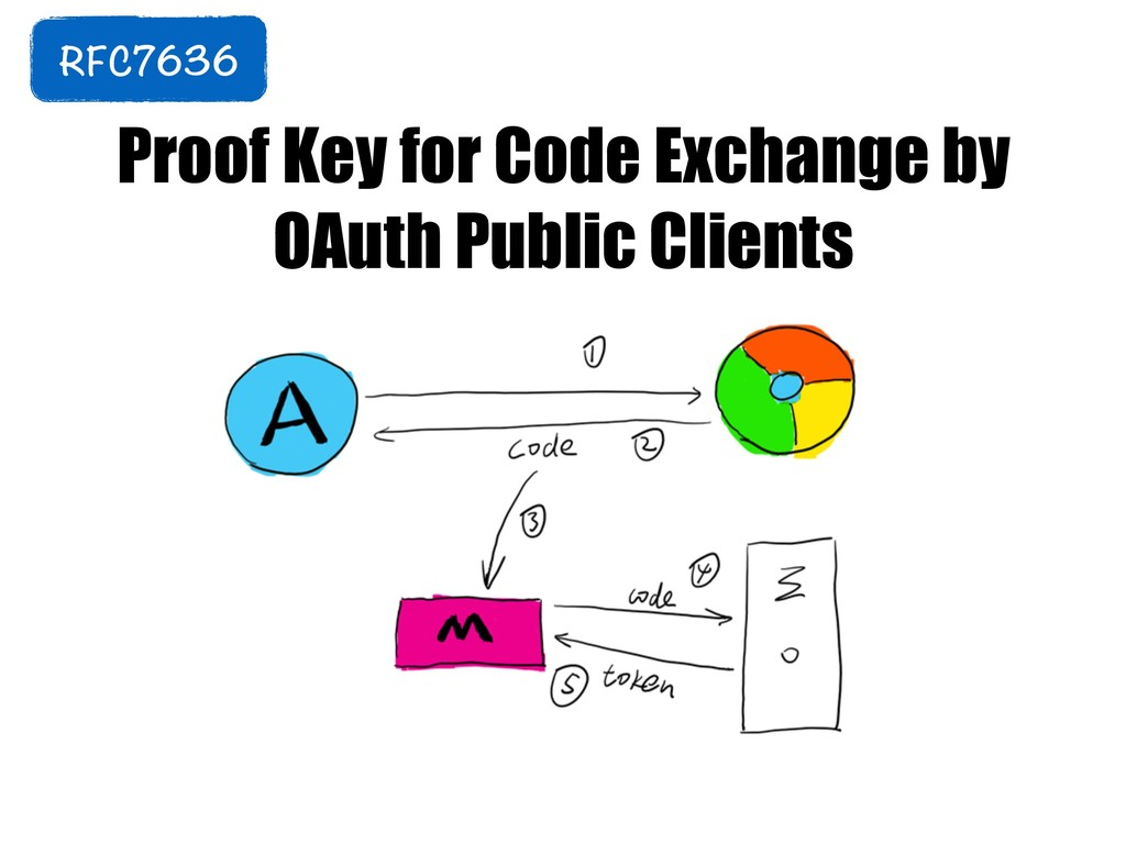 Proof Key for Code Exchange by OAuth Public Cli...