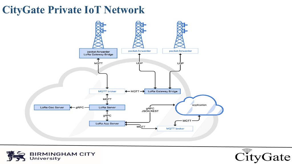 CityGate Private IoT Network