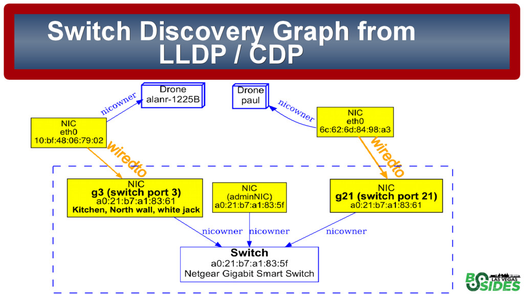 Switch Discovery Graph from Switch Discovery Gr...