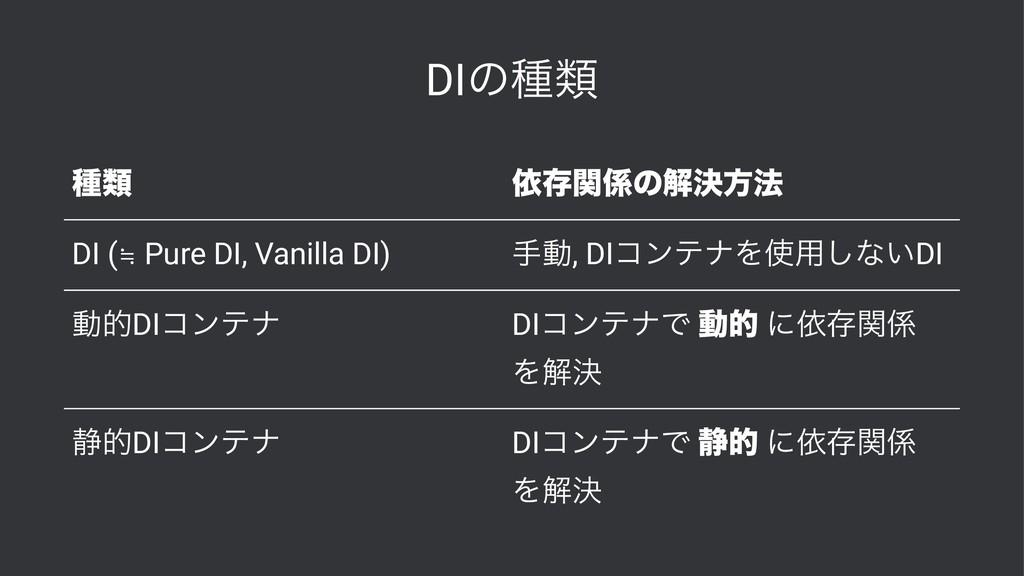 DIͷछྨ छྨ ґଘؔͷղܾํ๏ DI (≒ Pure DI, Vanilla DI) ख...