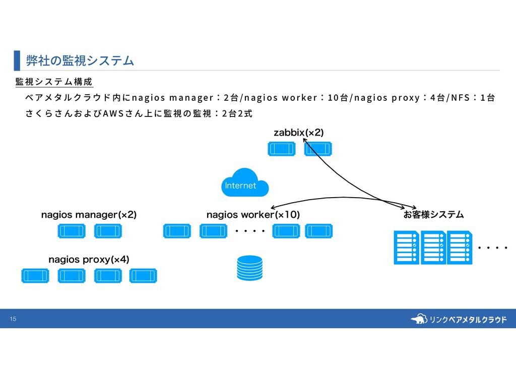15 弊社の監視システム 監視システム構成 ベアメタルクラウド内にnagios manage...