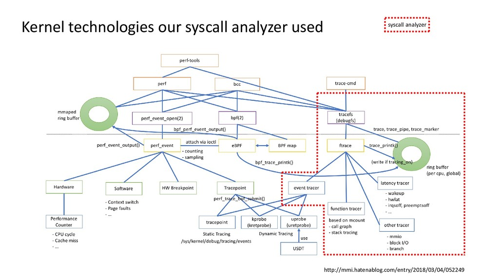 Kernel technologies our syscall analyzer used h...