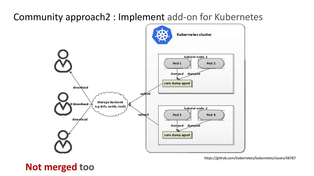 Community approach2 : Implement add-on for Kube...