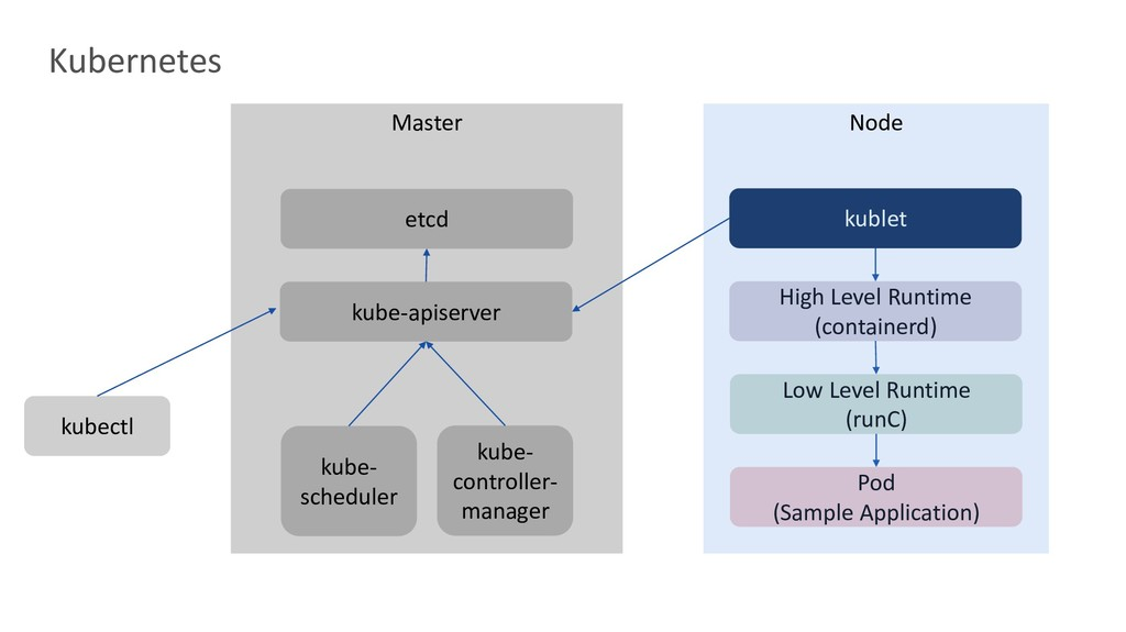 kublet High Level Runtime (containerd) Low Leve...