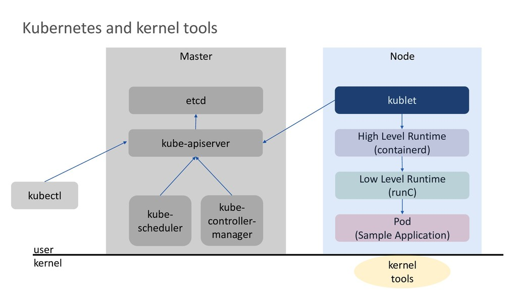 kernel tools kublet High Level Runtime (contain...