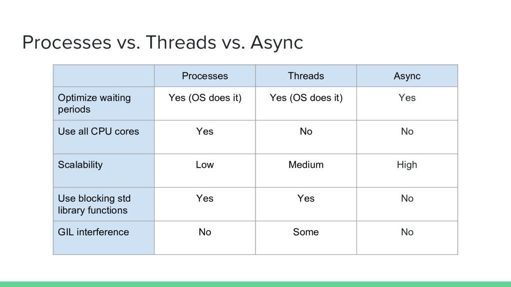 Processes vs. Threads vs. Async Processes Threa...