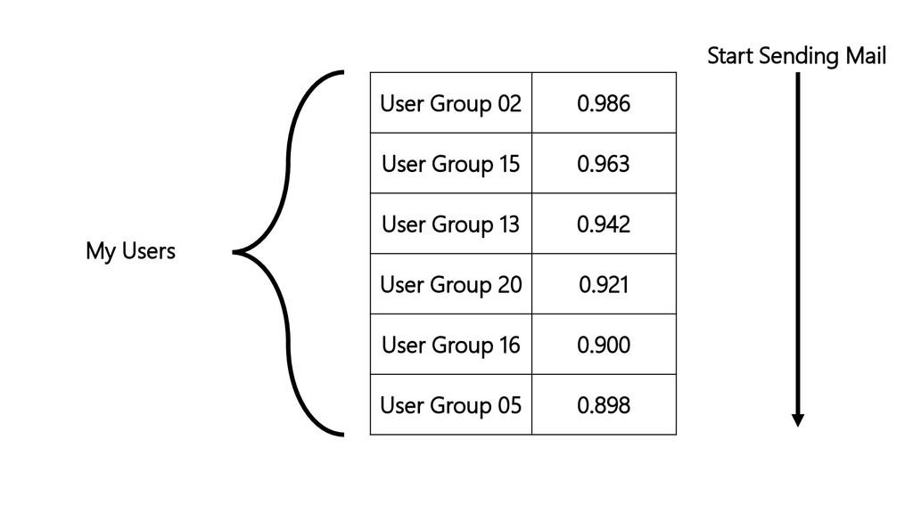 User Group 02 0.986 User Group 15 0.963 User Gr...