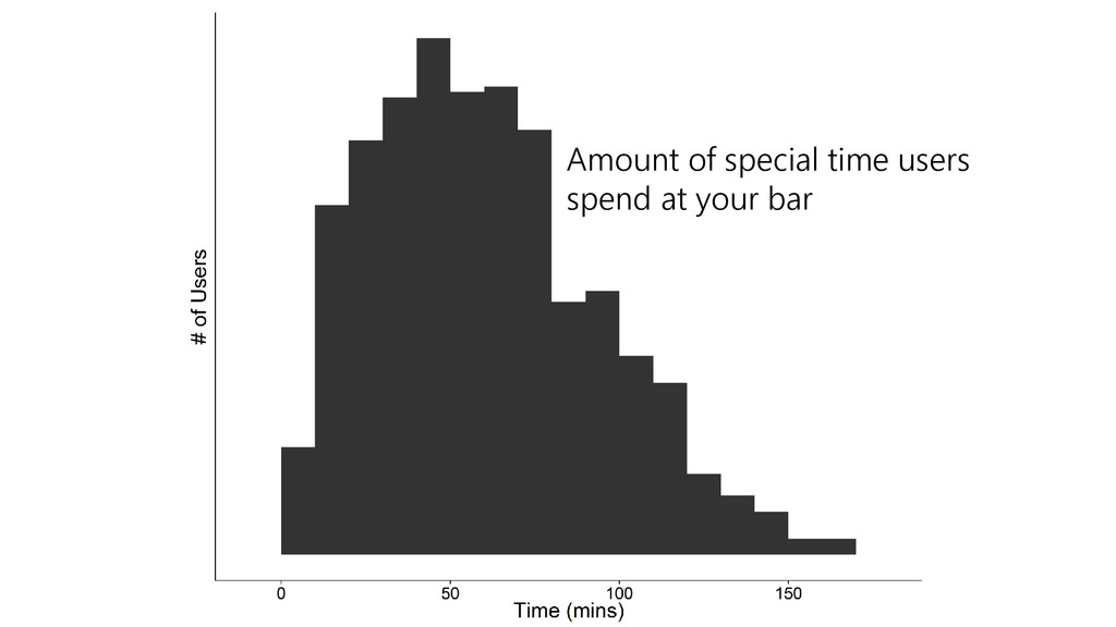 Amount of special time users spend at your bar