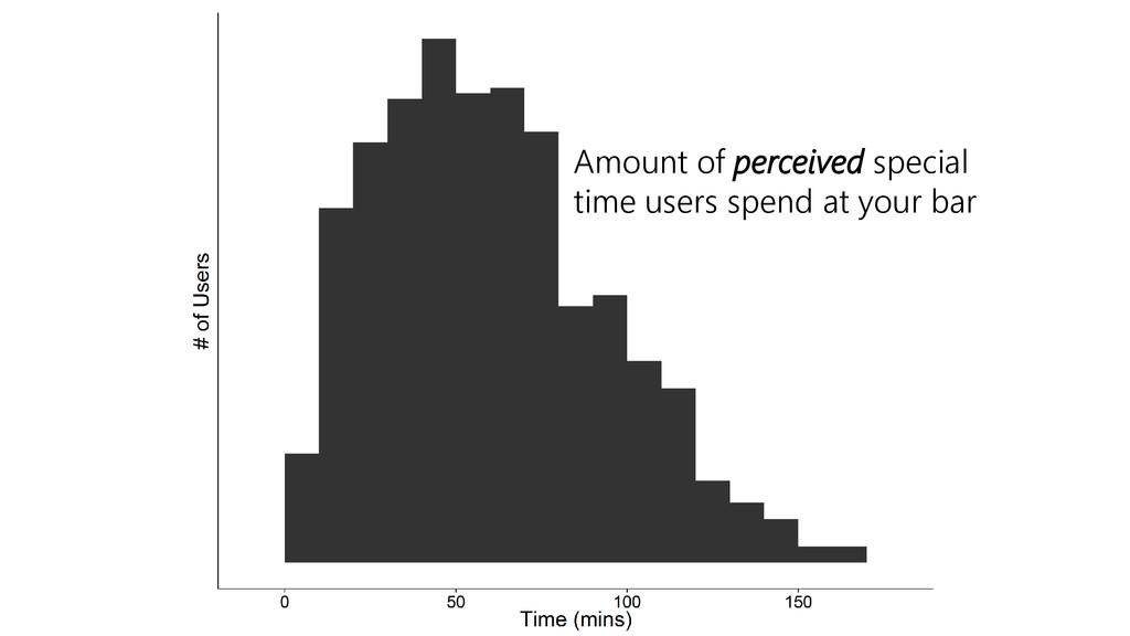 Amount of perceived special time users spend at...