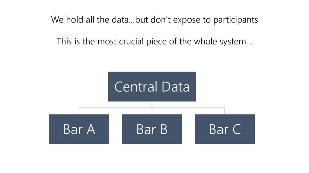 We hold all the data…but don't expose to partic...