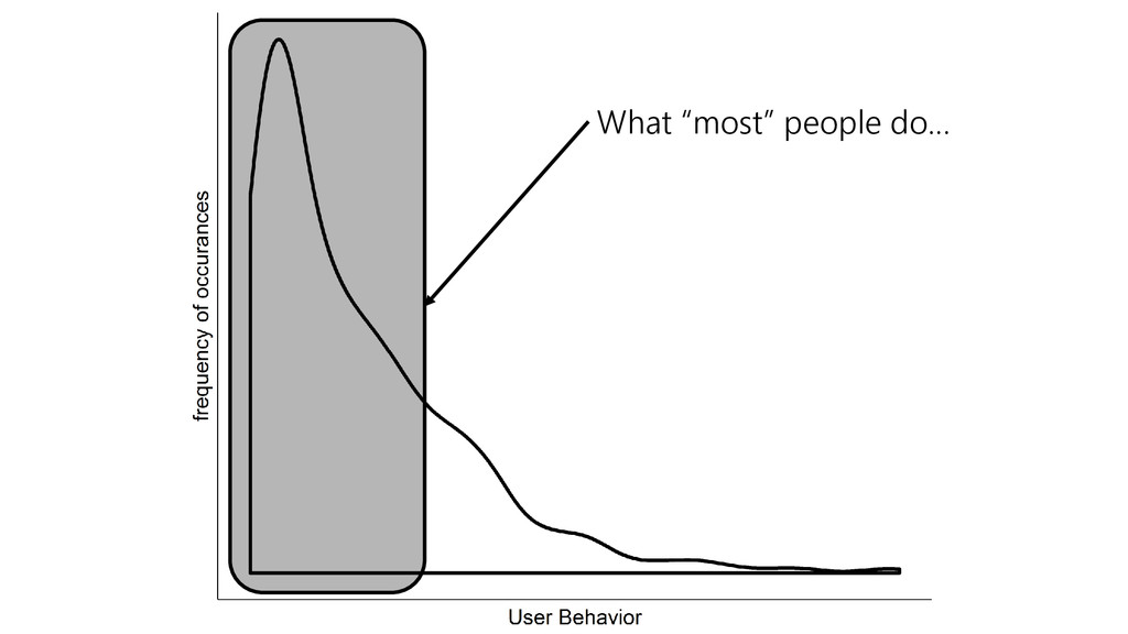 """What """"most"""" people do…"""