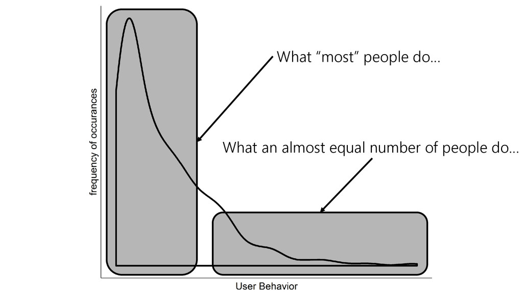 """What """"most"""" people do… What an almost equal num..."""