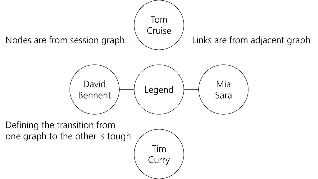Legend Tom Cruise Mia Sara Tim Curry David Benn...