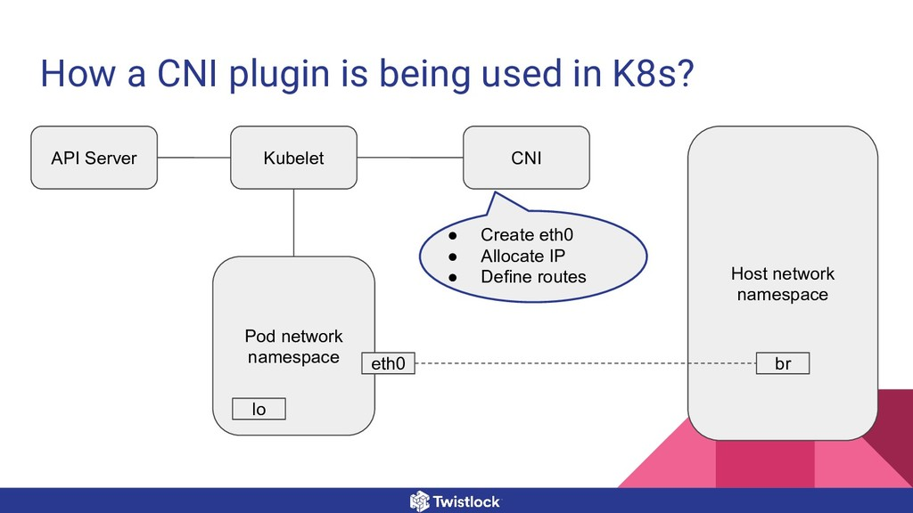 How a CNI plugin is being used in K8s? Host net...