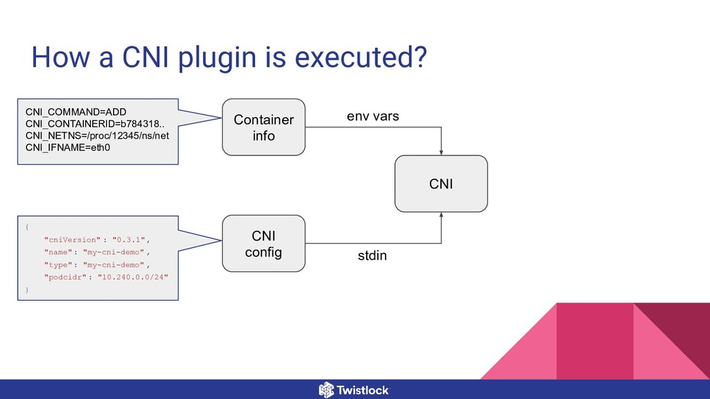 How a CNI plugin is executed? Container info CN...