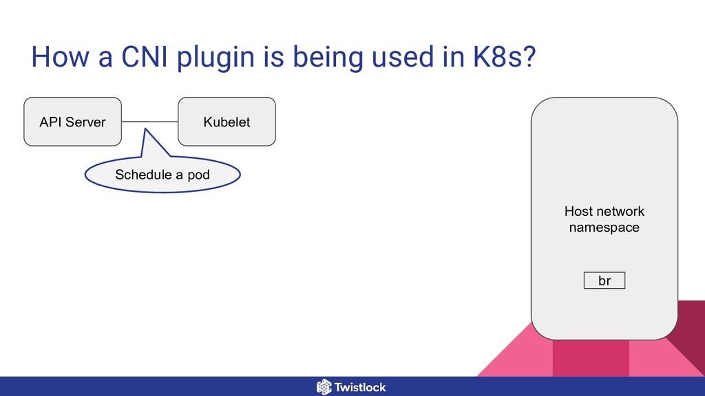 How a CNI plugin is being used in K8s? API Serv...