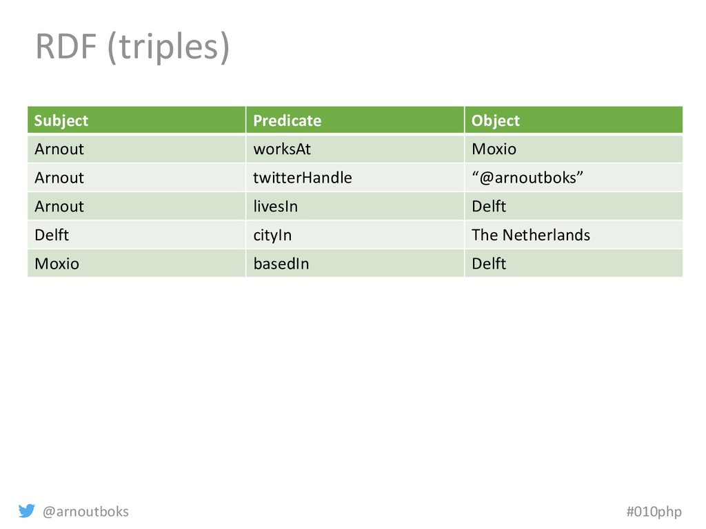 @arnoutboks #010php RDF (triples) Subject Predi...