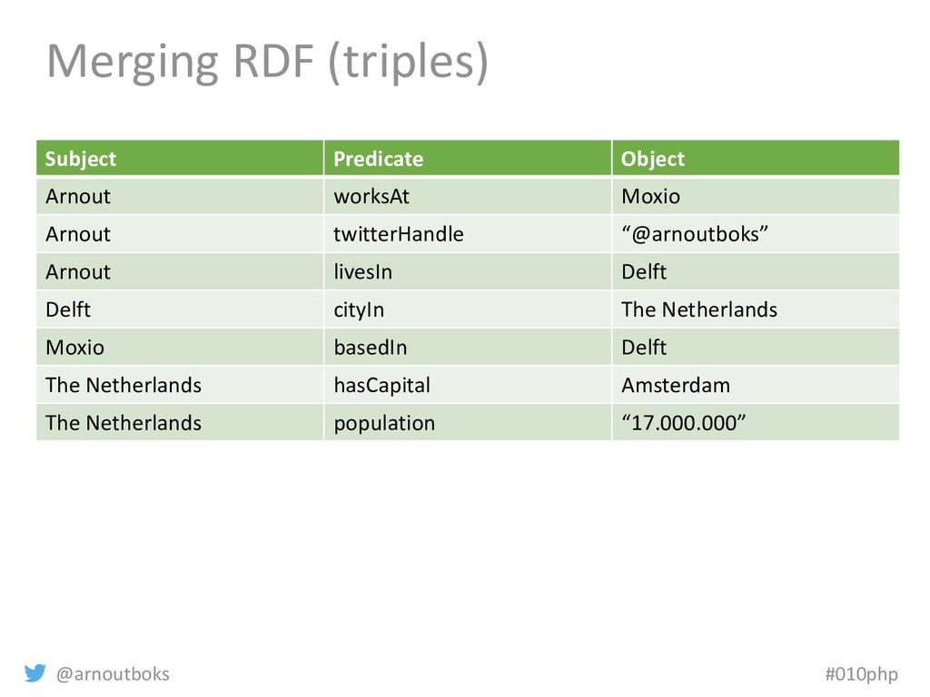 @arnoutboks #010php Merging RDF (triples) Subje...