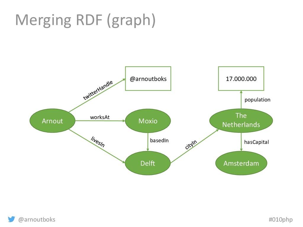 @arnoutboks #010php Merging RDF (graph) Arnout ...