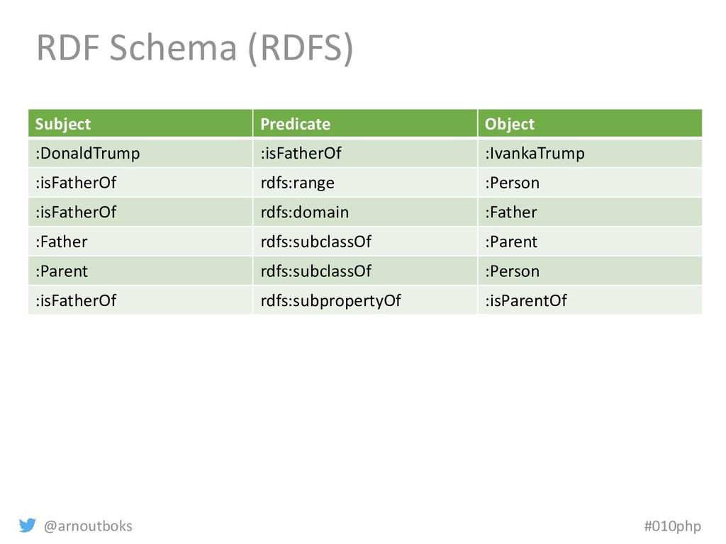 @arnoutboks #010php RDF Schema (RDFS) Subject P...
