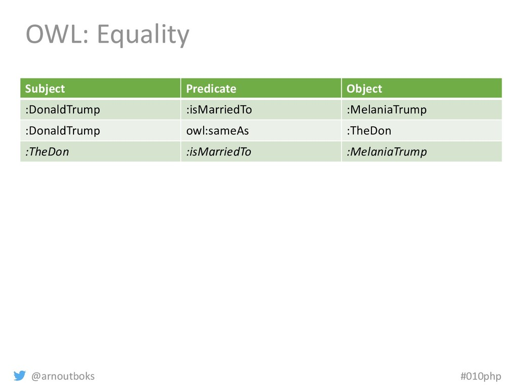 @arnoutboks #010php OWL: Equality Subject Predi...