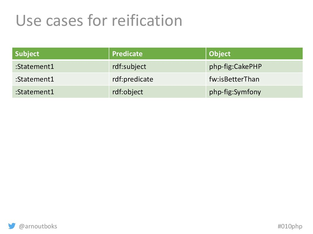 @arnoutboks #010php Use cases for reification S...