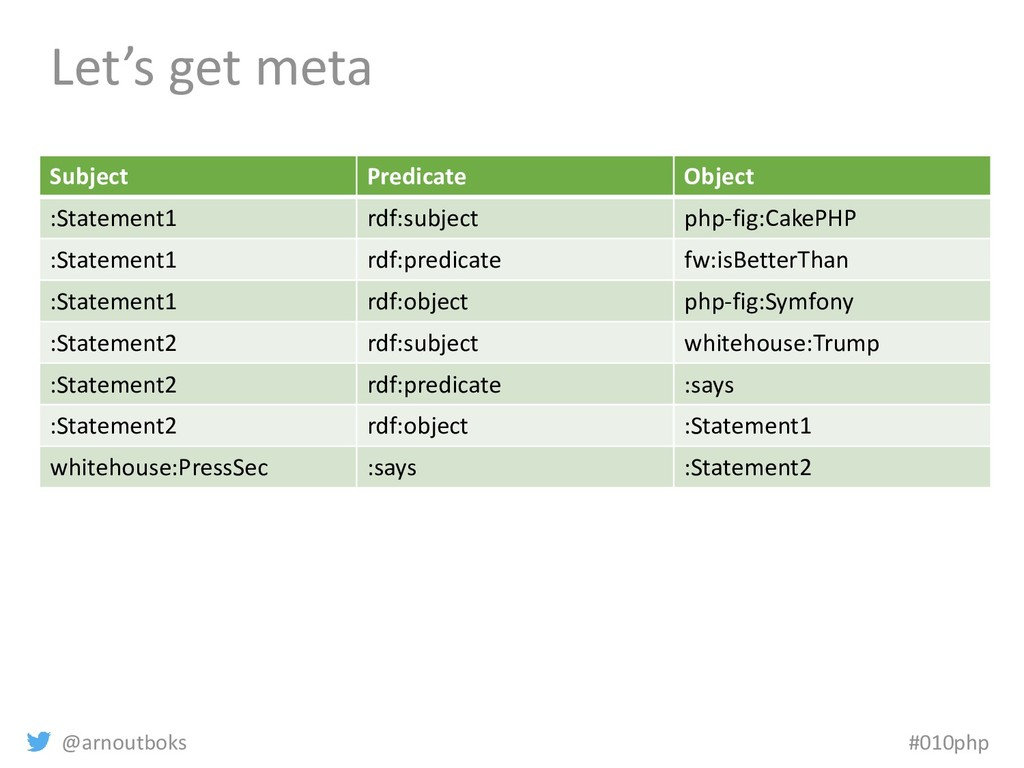 @arnoutboks #010php Let's get meta Subject Pred...