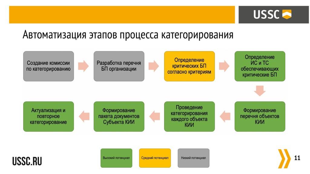 :11 Автоматизация этапов процесса категорирован...