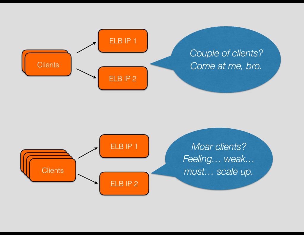 ELB IP 1 ELB IP 2 Clients Clients Clients Clien...