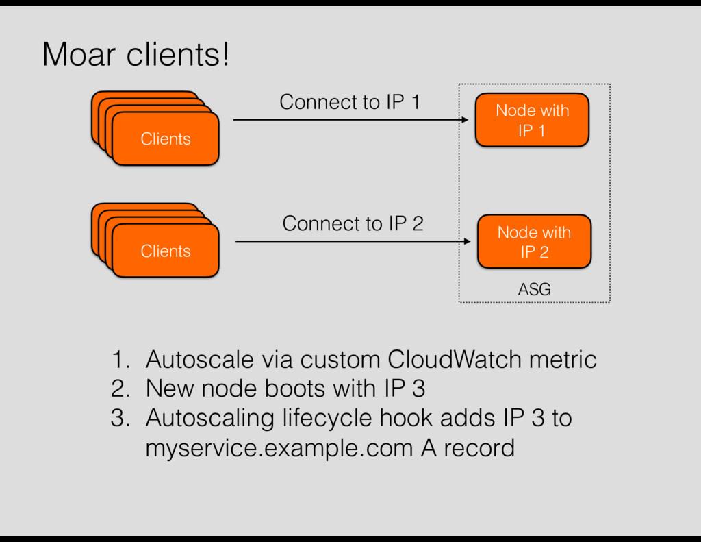 Clients Connect to IP 1 Clients Connect to IP 2...